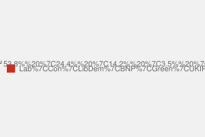 2010 General Election result in Leicester East